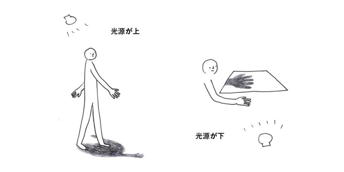日常的に経験する身体の影(左)、実験で設計した光源反転空間(右)